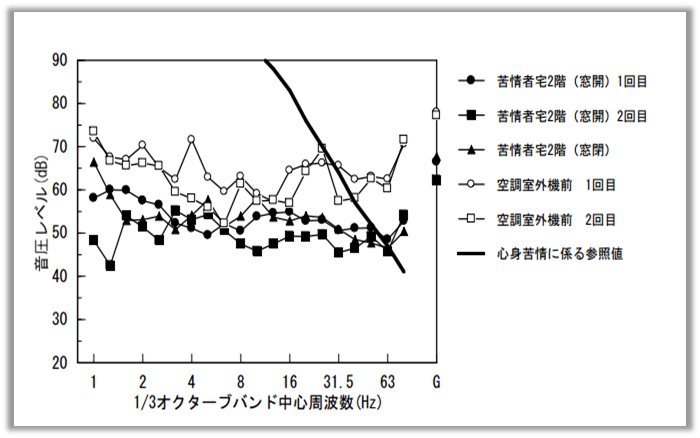 ①空調機室外機-低周波音-周波数特性