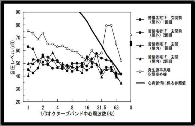 ③冷蔵庫のファン-1-低周波音-周波数特性