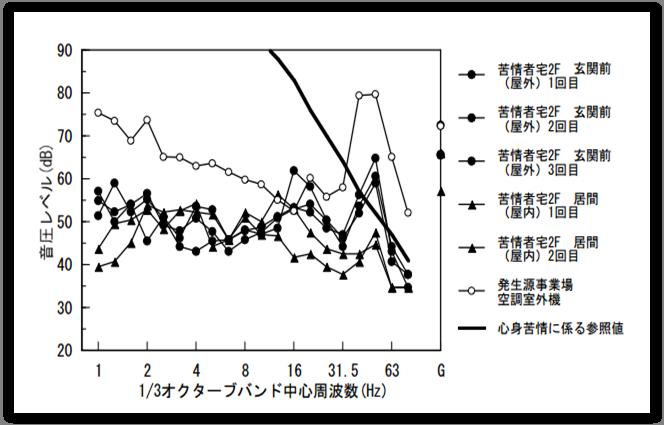 ③冷蔵庫のファン-2-低周波音-周波数特性