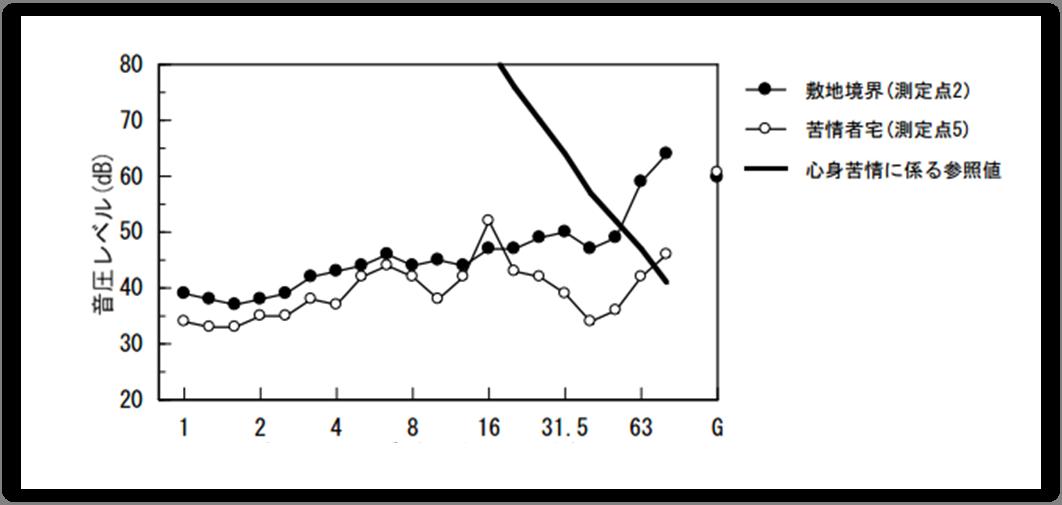 ④換気扇(ファン)-低周波音-周波数特性