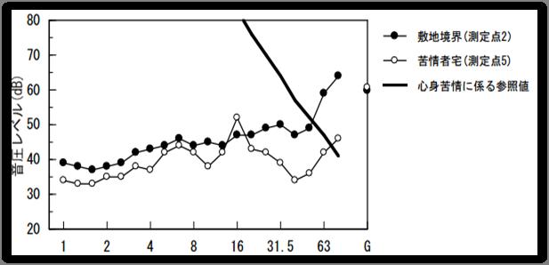 ⑤空調機室外機-低周波音-周波数特性