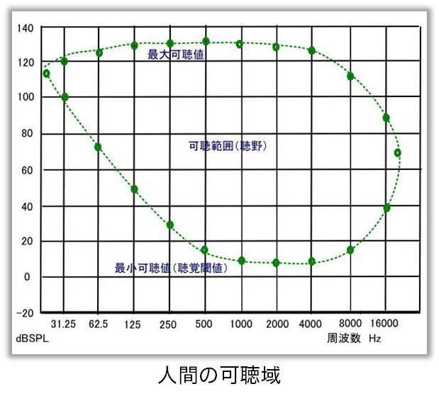 人間の音に関する可聴域