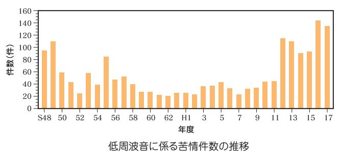 低周波騒音の苦情推移 (1)