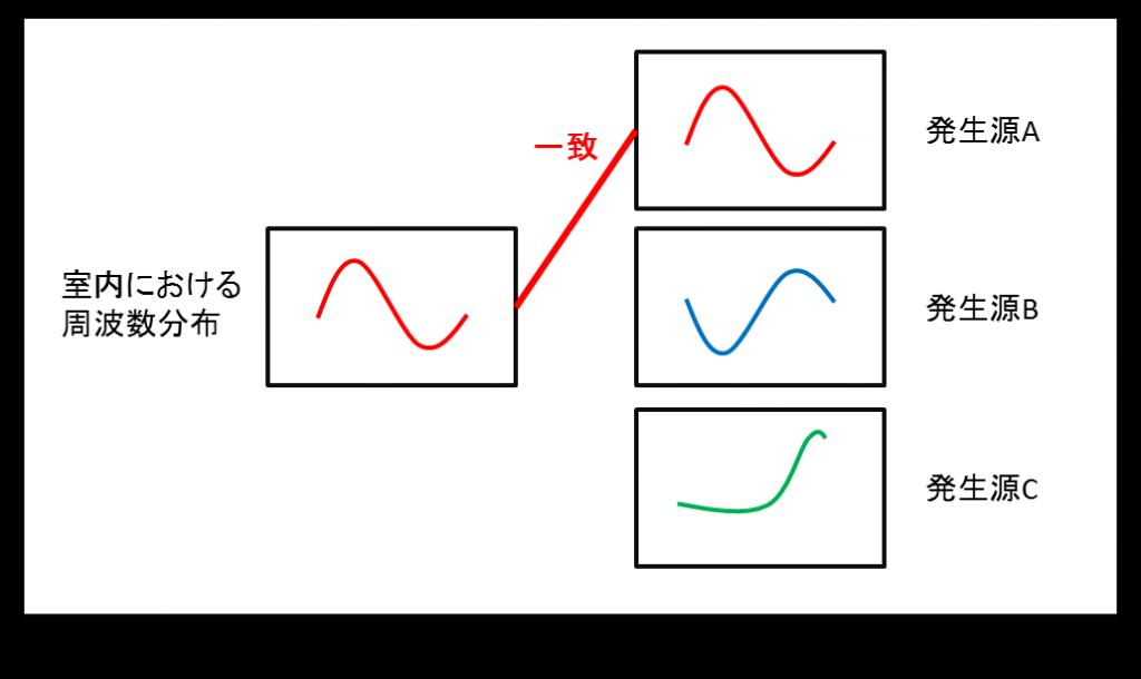周波数分析による騒音発生源の特定