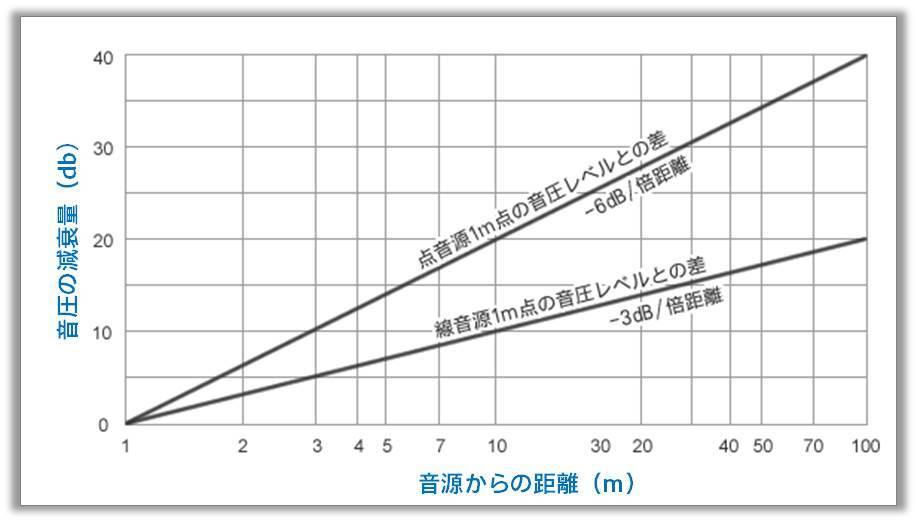 音源の種類別距離と音圧の減衰量の関係