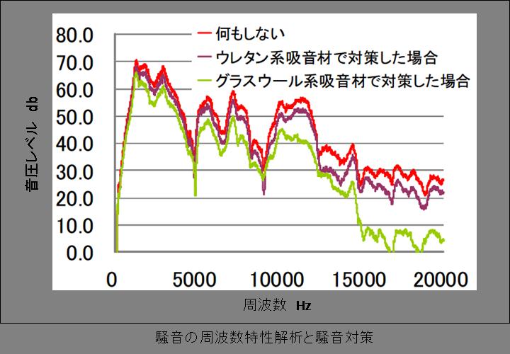 騒音の周波数特性解析と騒音対策