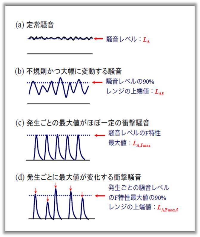 騒音の評価方法_騒音の代表値