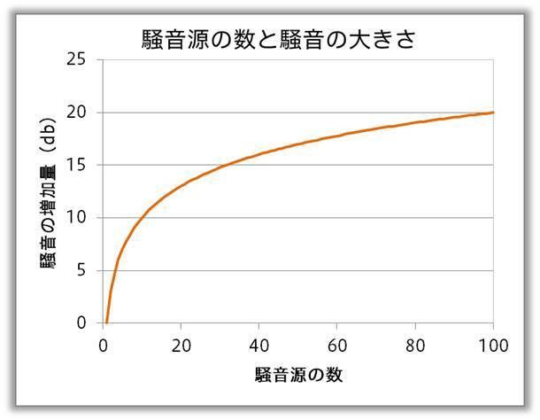 騒音源の数と騒音の大きさ
