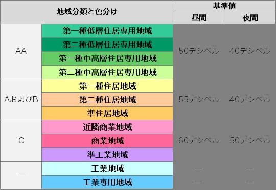 騒音用途地域の分類