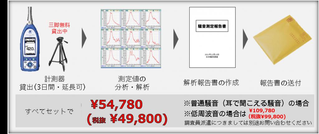 画像に alt 属性が指定されていません。ファイル名: 騒音調査サービスの概要1-2-1-1024x431.png