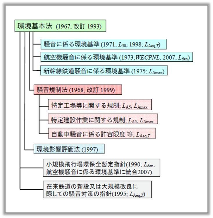 騒音関連法規制及び体系