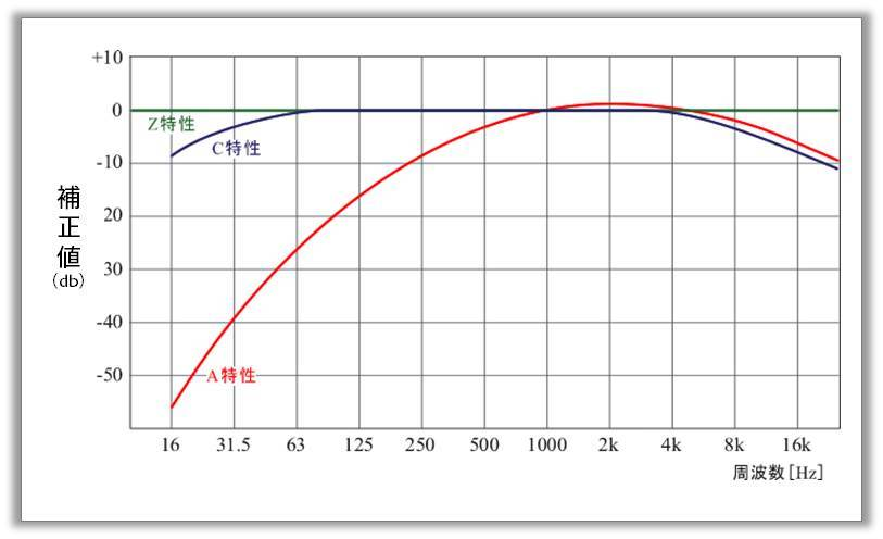 A特性_騒音レベル音圧レベル補正